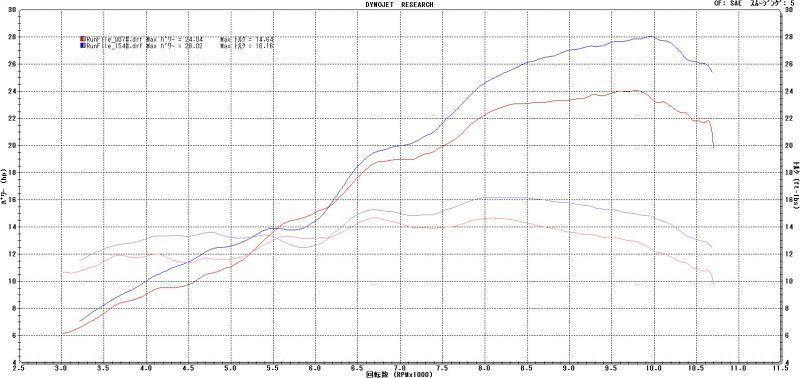 画像4: KAWASAKI Ninja250SL TRエキゾーストシステム ステンレスサイレンサー レーシングタイプ