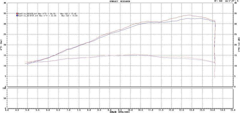 画像4: HONDA CBR250RR TRエキゾーストシステム スリップオン